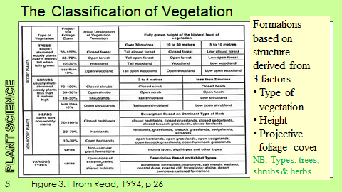 Vegetation Classification in Australia