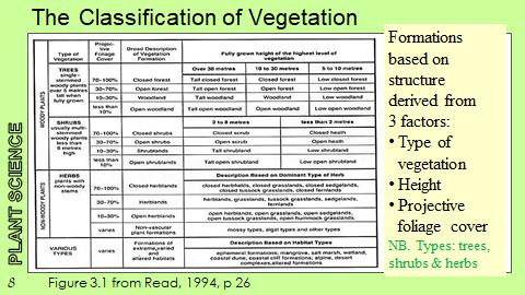 Vegetation Classification in Australia